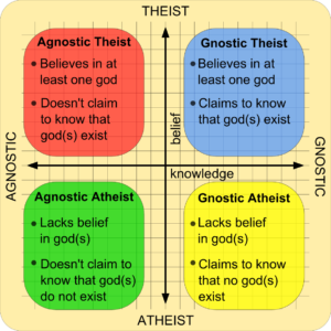 X-Y chart of knowledge vs belief